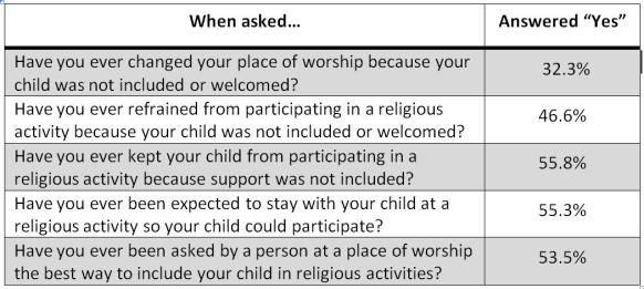 Church Data